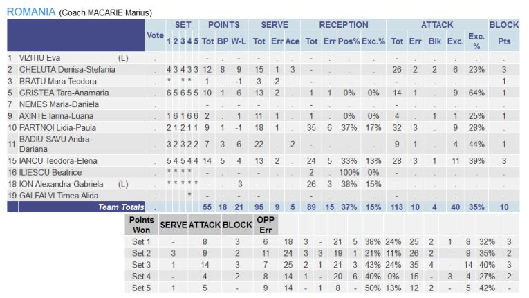 Statistica jucătoarelor românce în meciul cu Slovenia