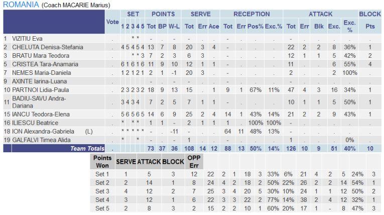 Statistica jucătoarelor  românce în meciul cu Polonia, pentru locul 5 de la Europenele U17