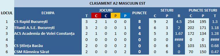 Clasamentul Seriei Est a Diviziei A2 la volei masculin, după Turneul 1