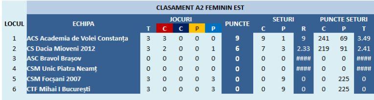 Clasmentul Seriei Est a Diviziei A2 la volei feminin după Turneul 1