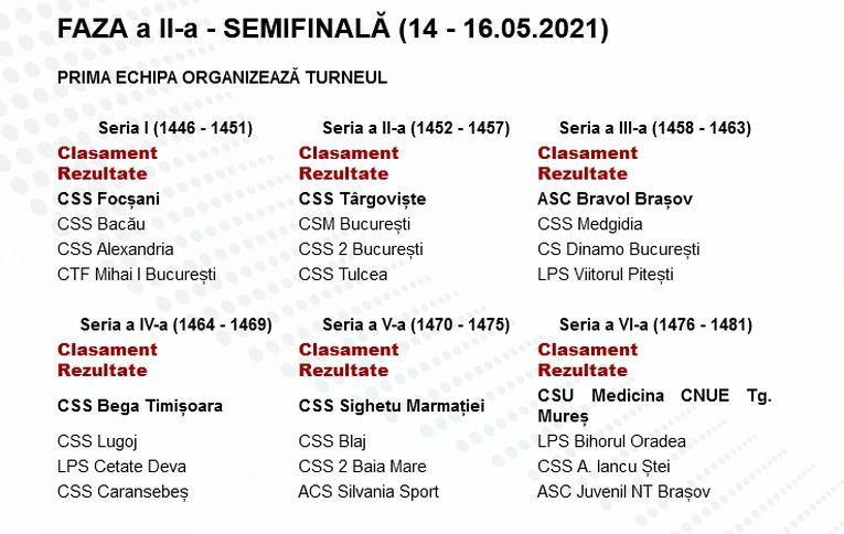 Componența turneelor semifinale din campionatul de volei pentru cadete