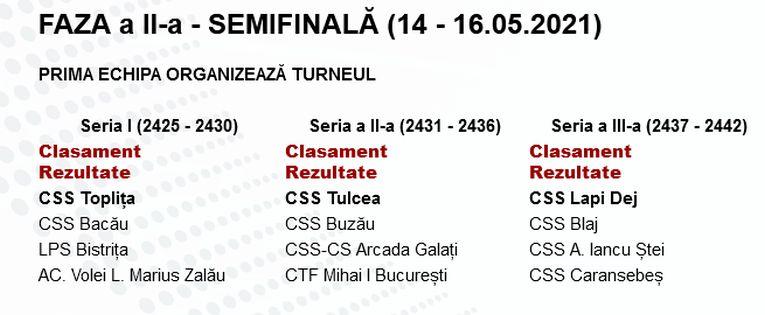 Turneele semifinale de volei pentru cadeți în campionatul 2020/ 2021
