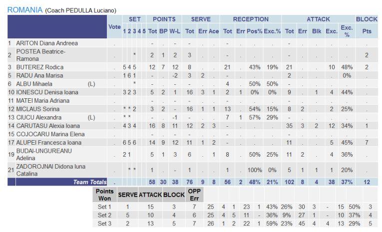 Statistica echipei României în meciul câștigat cu Azerbaidjan în Golden League