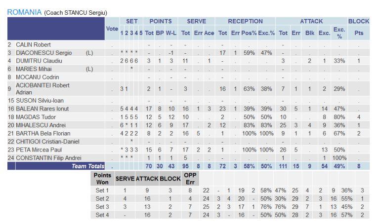 Statistica românilor în meciul cu Slovacia