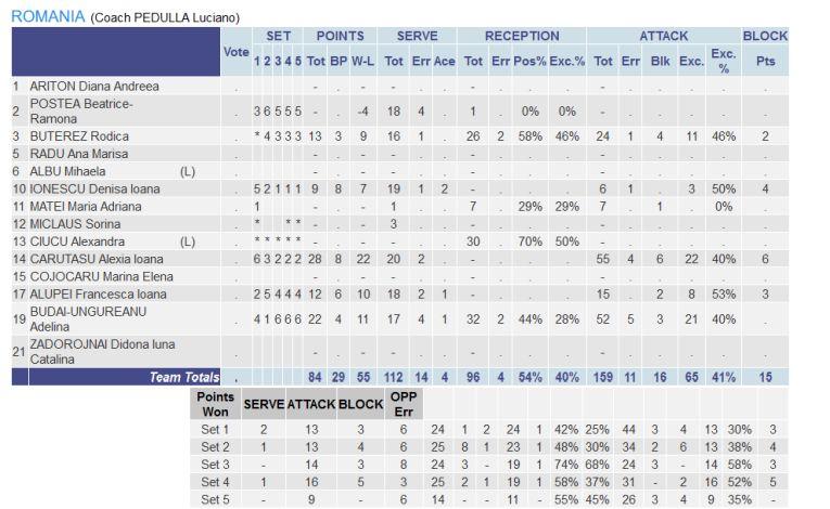 Statistica României în meciul cu Spania, din Golden League