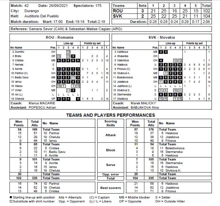 Statistica oficială a meciului România - Slovacia din optimile de finală ale Campionatului Mondial U18
